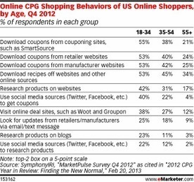 Online CPG Shoppers' Behavior By Age [TABLE] | Center for Ecommerce Excellence (CEE) | Scoop.it