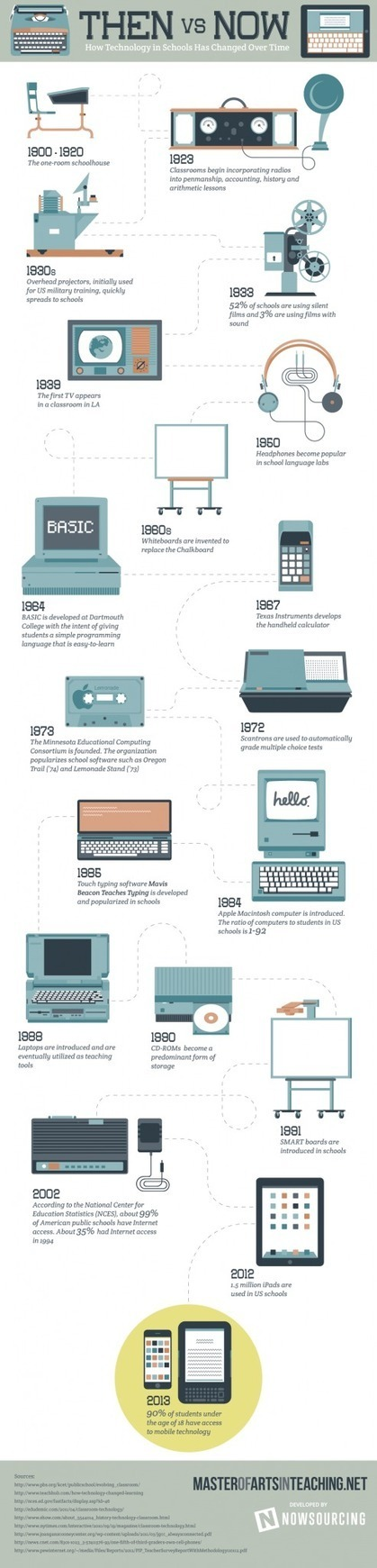 Timeline of Educational Technology in Schools Infographic | Bradwell Institute Media | Scoop.it