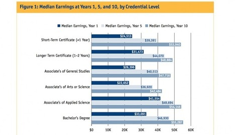 Many Community College Grads Continue to Out-Earn B.A. Holders a Decade After Graduation | Curriculum and Higher Education | Scoop.it