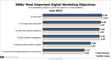 SMB Digital Marketers Say Driving Sales is Their Top Priority - Marketing Charts | Brandicon - Brand & Marketing Custodian Expertise | Scoop.it