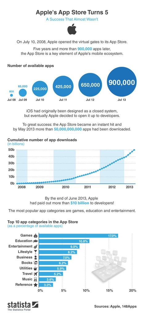Apple Inc. App Store Turns 5: More Than $10 Billion Paid To App Developers #Infographic | CrowdSourcing InfoGraphics | Scoop.it