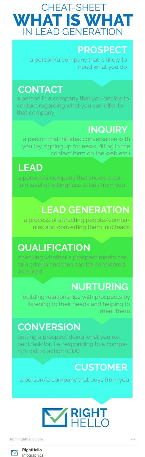 Lead generation guide that will take you from Dummy to Pro! [+INFOGRAPHIC] - RightHello | Digital Brand Marketing | Scoop.it