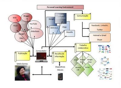 Roteiro do Mestrado em Pedagogia do E-Learning: Os meus ... | Ambiente Pessoal de Aprendizagem | Scoop.it