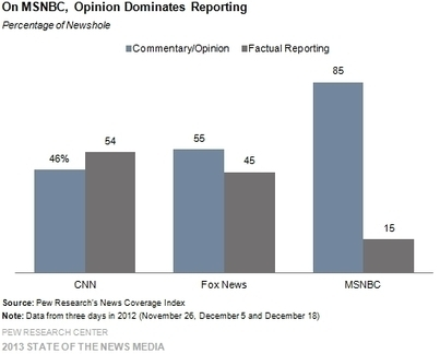 Pew Study Finds MSNBC the Most Opinionated Cable News Channel By Far | Government Concealment | Scoop.it