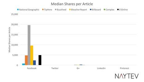 [Etude] Facebook représente à lui seul 92% des partages sociaux | Social Media Curation par Mon Habitat Web | Scoop.it