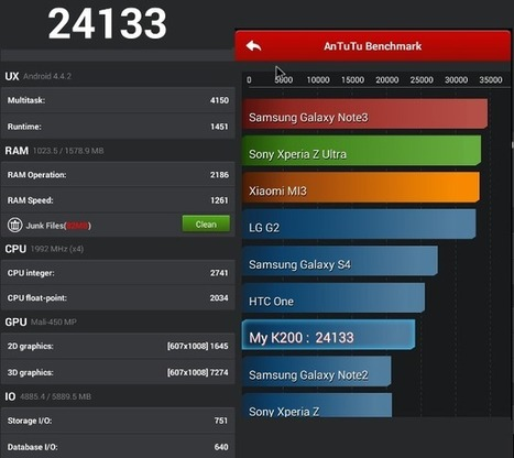 Review of M8 Android Kitkat TV Box Powered by Amlogic S802 SoC | Embedded Software | Scoop.it