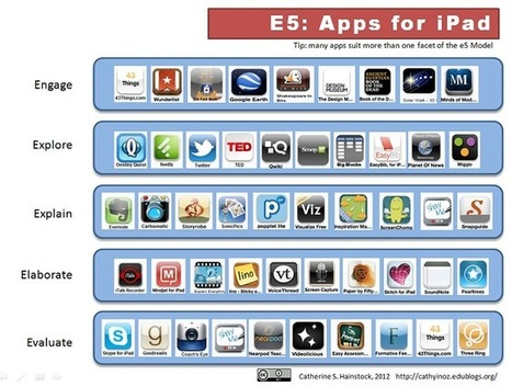 Toolbox: e5 iPad Apps categorized and aligned with Bloom's Taxonomy | Students with dyslexia & ADHD in independent and public schools | Scoop.it