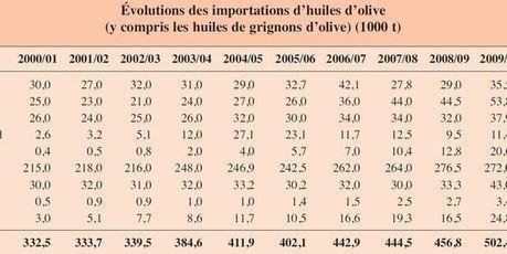 L'huile d'olive peut-elle sauver l'Espagne, la Grèce et l'Italie ? | Union Européenne, une construction dans la tourmente | Scoop.it