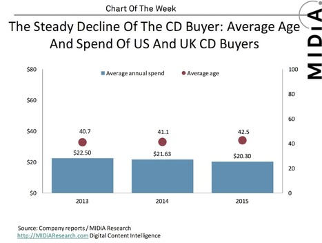 The Steady Decline Of The CD Buyer | Kill The Record Industry | Scoop.it