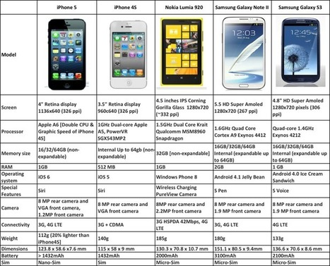 iPhone 5 Vs iPhone 4 Vs Galaxy S3 Vs Galaxy Note 2 Vs Lumia 920 - Comparison | All Infographics | Gadget Shopper and Consumer Report | Scoop.it