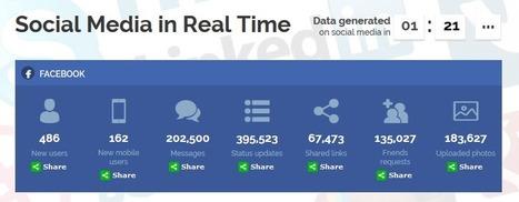 [Infographie] Toutes les données en temps réel des réseaux sociaux | Social Media Curation par Mon-Habitat-Web.com | Scoop.it