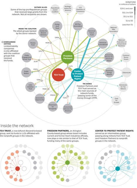 Inside the $400-million #political network backed by the Kochs | #dataviz | e-Xploration | Scoop.it