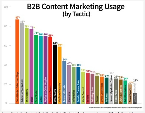 10 Actionable Content Marketing Tips you can put to use today   Social Media Strategist   Scoop.it
