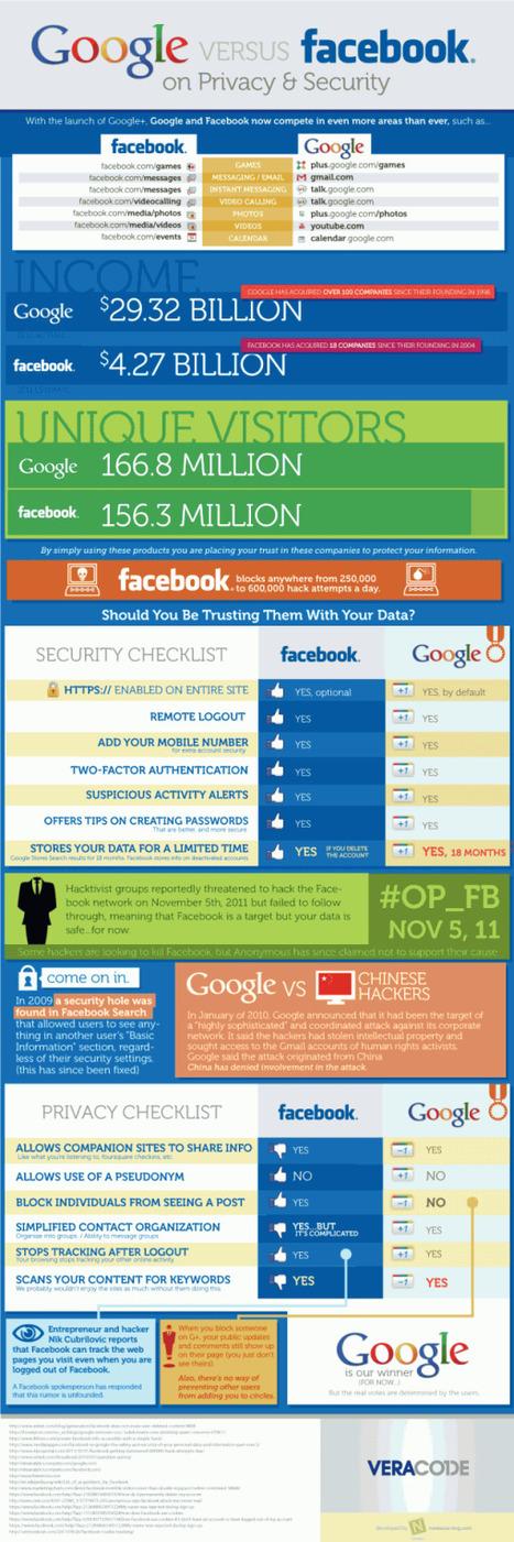 8 beneficios de usar las redes sociales en educ... | Redes sociales, educación y reputación social | Scoop.it