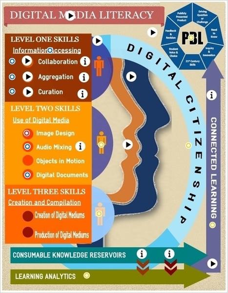 Digital Media Literacy by digitalsandbox1   Educational Technology Grab Bag   Scoop.it