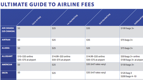 The Most Common Hidden Airline Fees, All In One List | Tools You Can Use | Scoop.it