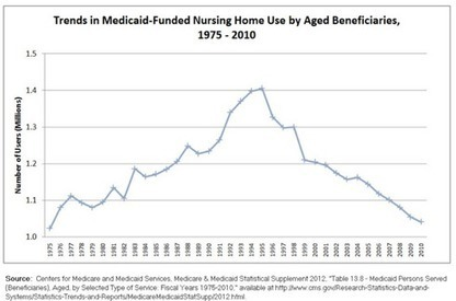 Medicaid-Funded Nursing Home Residents are Getting Younger | Long Term Care Administration | Scoop.it