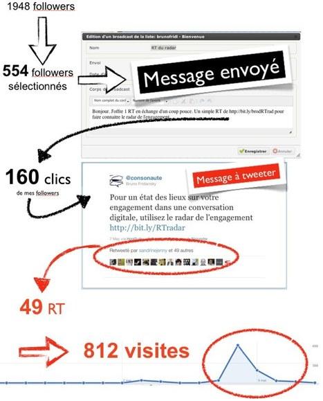 Avec Twitter, quel est votre coefficient de viralité ? | Toulouse networks | Scoop.it