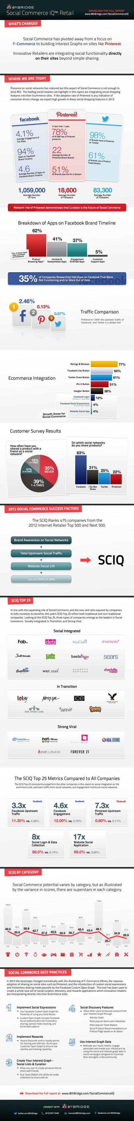 Social commerce best practices: infographic | BayPay Social Commerce | Scoop.it