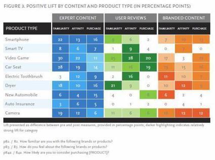 PR is 80% More Effective Than Content Marketing. | Digital-News on Scoop.it today | Scoop.it