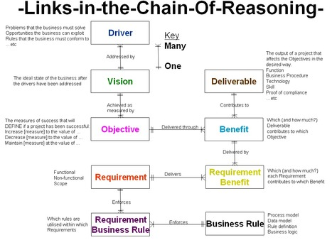 Business analysis | HungrynFoolish | Scoop.it