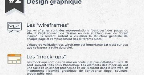 [Infographie] Les principales étapes d'un projet web | METROPOLIS STUFF | Scoop.it