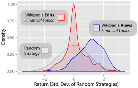 Quantifying Wikipedia Usage Patterns Before Stock Market Moves | Managing Technology and Talent for Learning & Innovation | Scoop.it