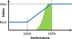 The Curious Case of 100% Work Performance by Chris Roser | AllAboutLean.com | TLS - TOC, Lean & Six Sigma | Scoop.it