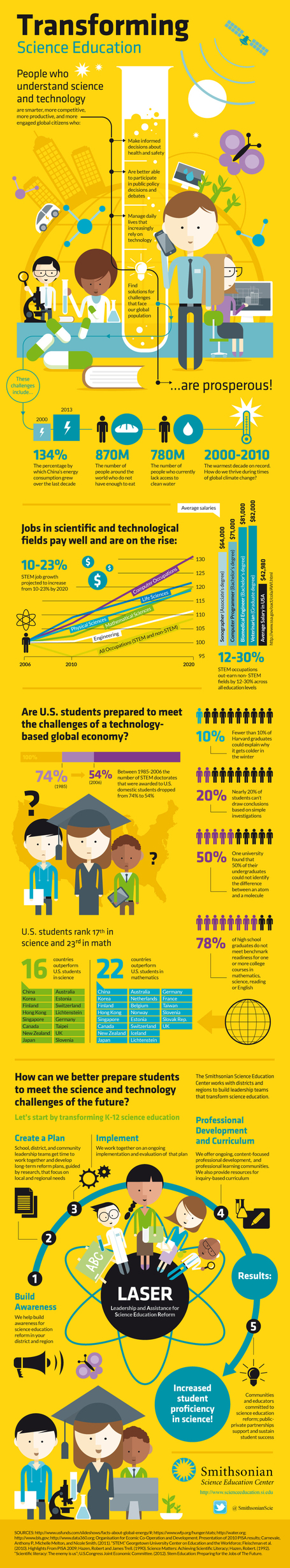 Why (And How) Students Can Get Excited About STEM [INFOGRAPHIC] | A New Society, a new education! | Scoop.it