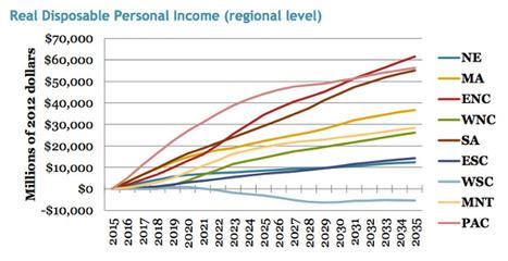 Revenue Neutral Carbon Tax Creates Jobs, Cuts Emissions, Grows Economy | Zero Footprint | Scoop.it
