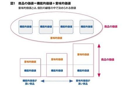 現代のイノベーションは「意味的価値」が源泉――Wii、iPhoneはなぜ他社と差異化できたのか | nikkei BPnet 〈日経BPネット〉:日経BPオールジャンルまとめ読みサイト | Technology in Business | Scoop.it