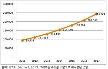 [주간스토리지] 퍼블릭 클라우드 시장 규모는 | Bloter.net | Cloud Monitoring Trends | Scoop.it