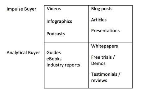 The Quick Guide to Mapping Content to the Buyer's Journey - | digital marketing strategy | Scoop.it