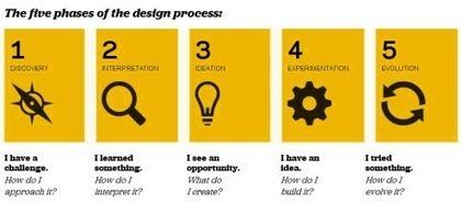 Design Thinking: Resolver problemas exitosamente | Alex t Business Innovation | Scoop.it