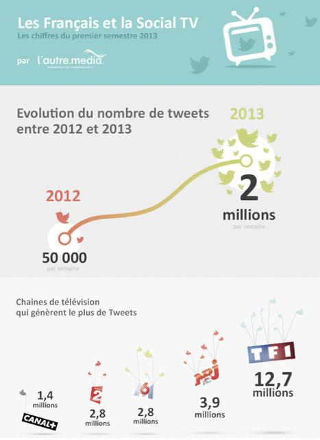 La social TV aujourd'hui et demain : outils, formats, tendances et bonnes pratiques - Kriisiis.fr - Social Media Trends | TV - WEB | Scoop.it