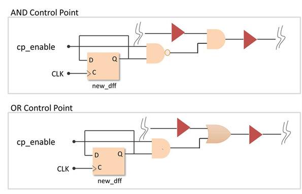 Using EDT Test Points to Reduce Test Time and Cost