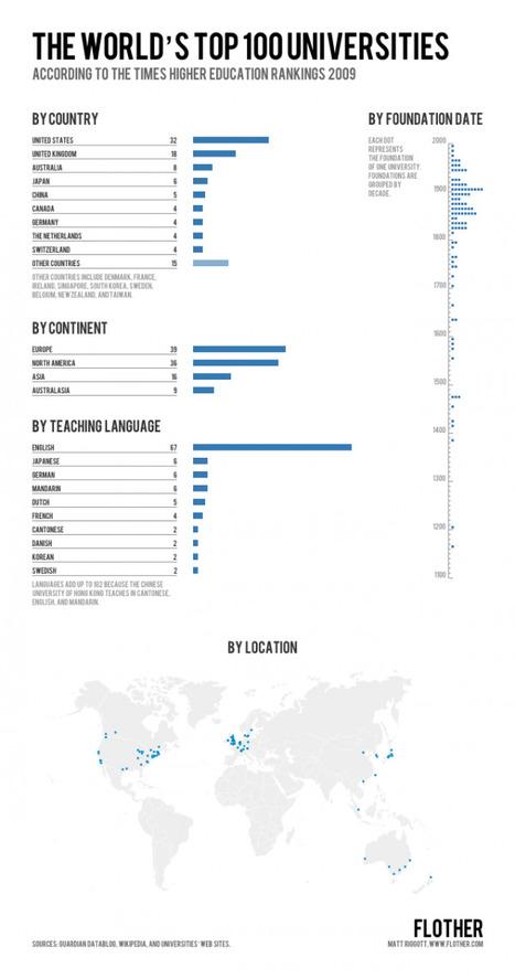 Dónde están las 100 mejores universidades #infografia | TIC y educación | Scoop.it