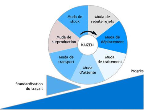 Révisez la roue des sept gaspillages en faisant vos courses - Bouzin Agile | Agile & Lean IT | Scoop.it