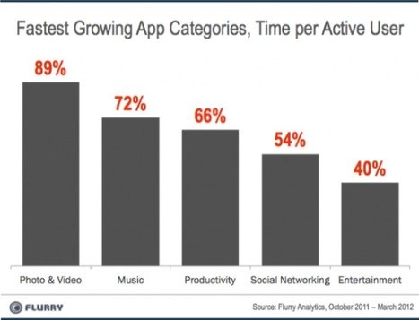 Report: People Are Spending Way More Time on Music Apps | Music business | Scoop.it