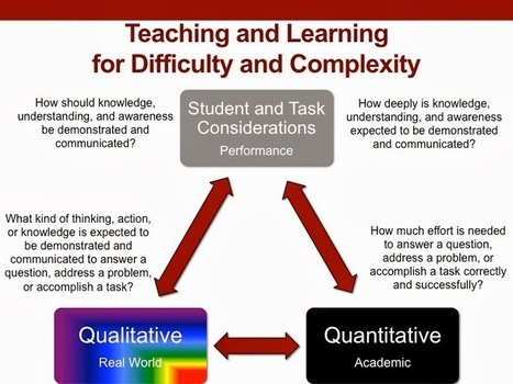 H.O.T. / D.O.K.: Teaching Higher Order Thinking and Depth of Knowledge: Difficulty vs. Complexity: What's the Difference? | School Leadership, Leadership, in General, Tools and Resources, Advice and humor | Scoop.it