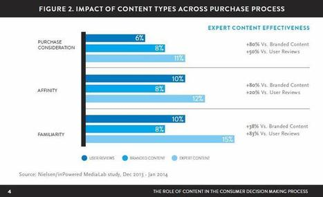 Content Marketing is 88 Percent Less Effective than Public Relations | Public Relations, Social Media, Marketing Strategy, Video PR, Media Training | Scoop.it