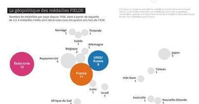 Infographie : tout le palmarès des Nobel @CNRS | 694028 | Scoop.it