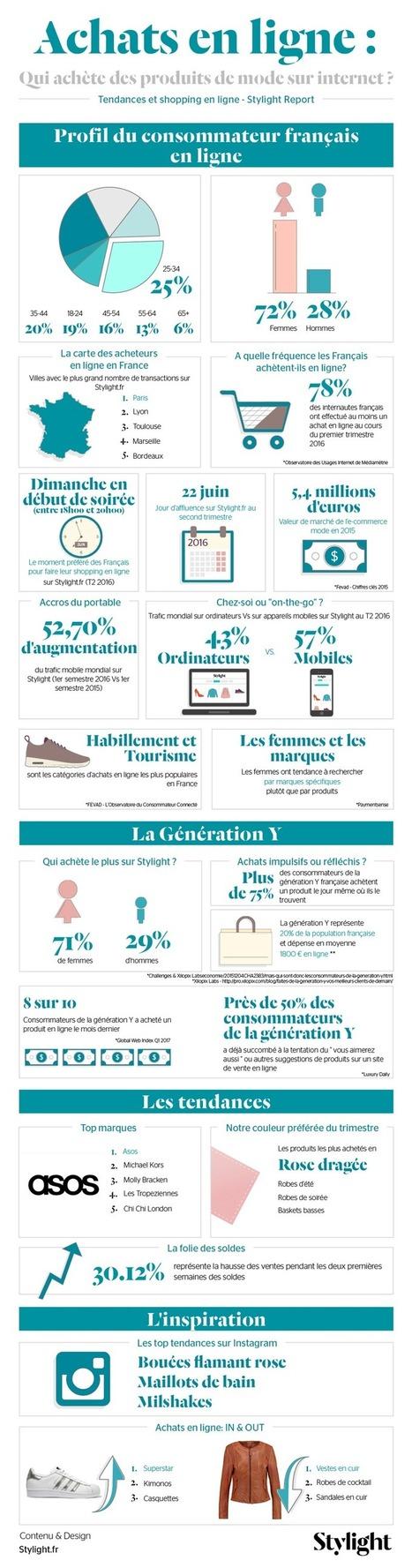 Étude e-commerce secteur mode 2016 : le profil des acheteurs en ligne   Économie de proximité   Webmarketing Now ! Juste l'essentiel à ne pas rater.   Scoop.it