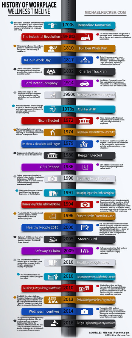 The History of Workplace Wellness | Corporate & Employee Wellness Programs | Scoop.it