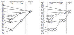 Overcoming structural uncertainty in computer models | Complexity Science | Scoop.it