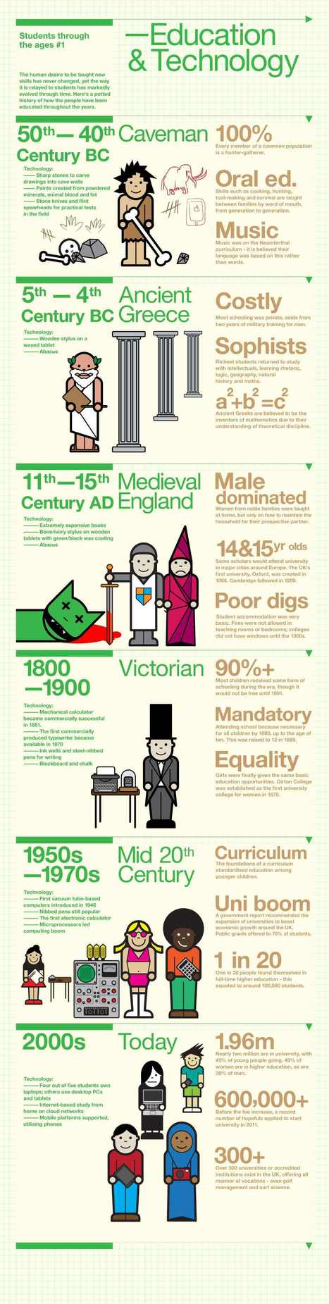 Students Through the Ages | Infographics for English class | Scoop.it