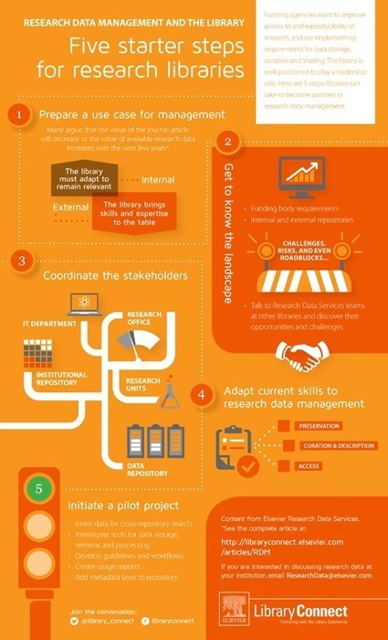 Infographic: Research data starter steps for libraries | Bibliotecas Escolares | Scoop.it