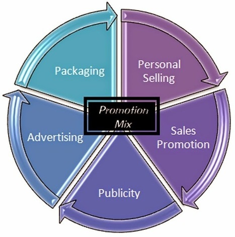 Project Management, Policy Analysis, Marketing: Promotion Mix and Factors Affecting Determination of Promotion Mix   Project management   Scoop.it