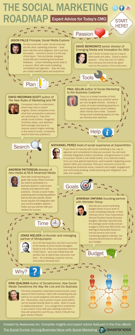 9 Expert Tips For Social Media Marketers [INFOGRAPHIC] | Time to Learn | Scoop.it
