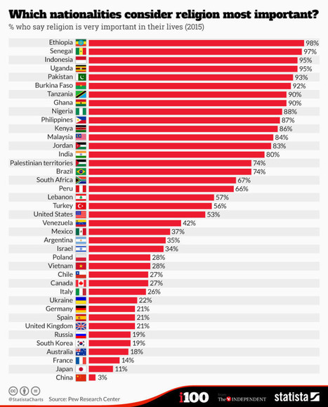 How strongly do different nationalities feel about religion? | Uskonto | Scoop.it